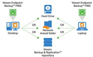 veeam-endpoint-backup-free