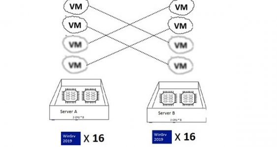 windows server standard license withe the HA vms migration